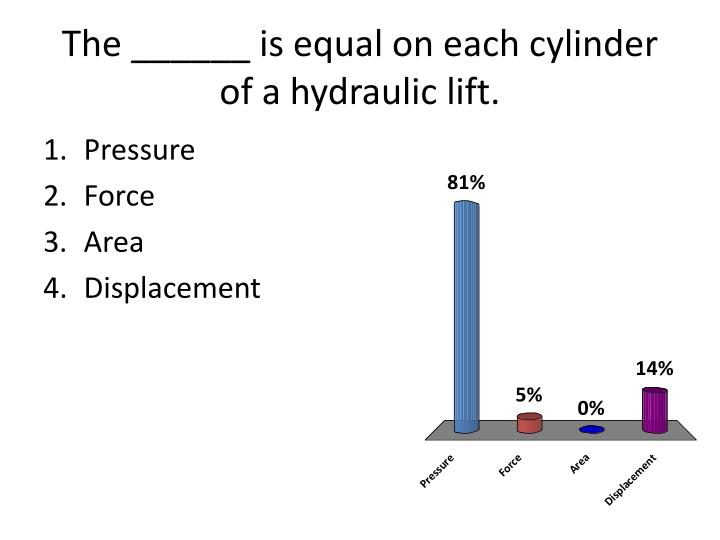 The ______ is equal on each cylinder of a hydraulic lift.
