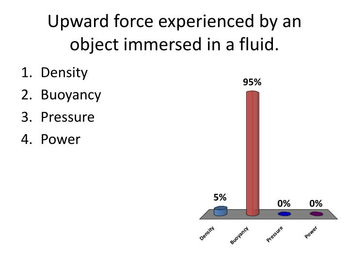 Upward force experienced by an object immersed in a fluid.