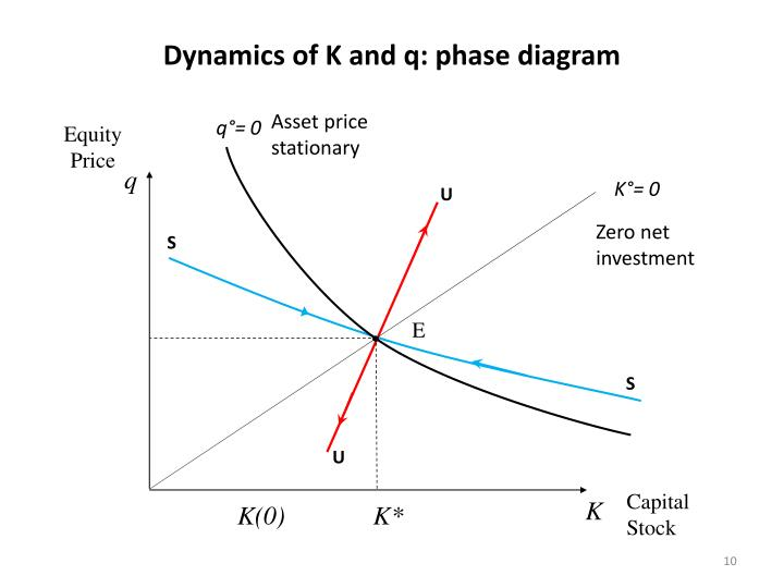 Dynamics of K and q: