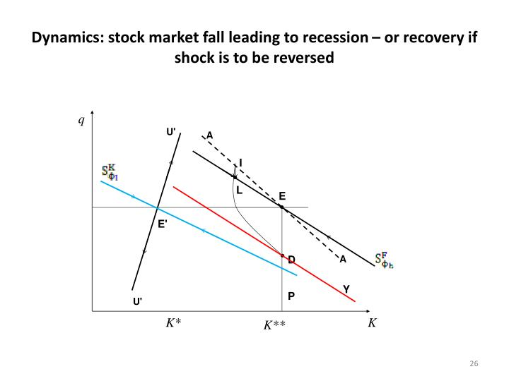 Dynamics: stock market fall leading to recession – or recovery if shock is to be reversed