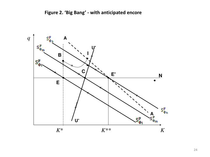 Figure 2. 'Big Bang' - with anticipated encore