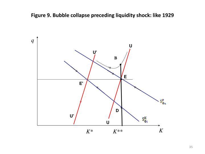 Figure 9. Bubble collapse preceding liquidity shock: like 1929