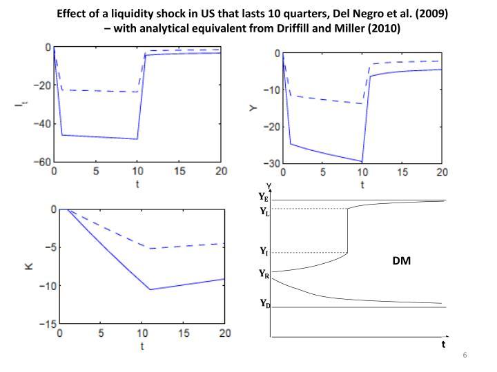 Effect of a liquidity shock in US that lasts 10 quarters, Del Negro et al. (2009)