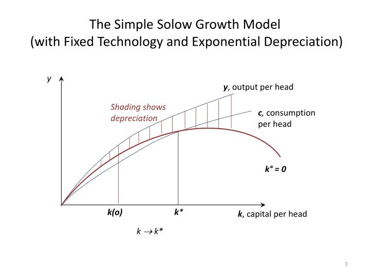 The Simple Solow Growth Model