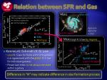relation betwee n sfr and gas