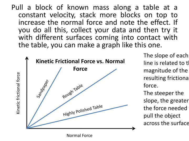 Pull a block of known mass along a table at a constant velocity, stack more blocks on top to increase the normal force and note the effect. If you do all this, collect your data and then try it with different surfaces coming into contact with the table, you can make a graph like this one.