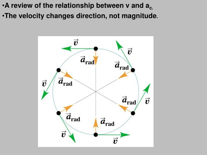 A review of the relationship between v and a