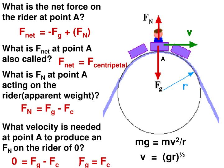 What is the net force on the rider at point A?