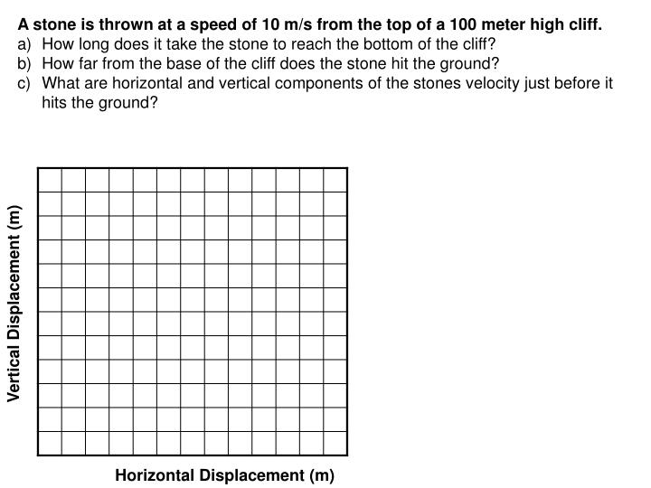 A stone is thrown at a speed of 10 m/s from the top of a 100 meter high cliff.