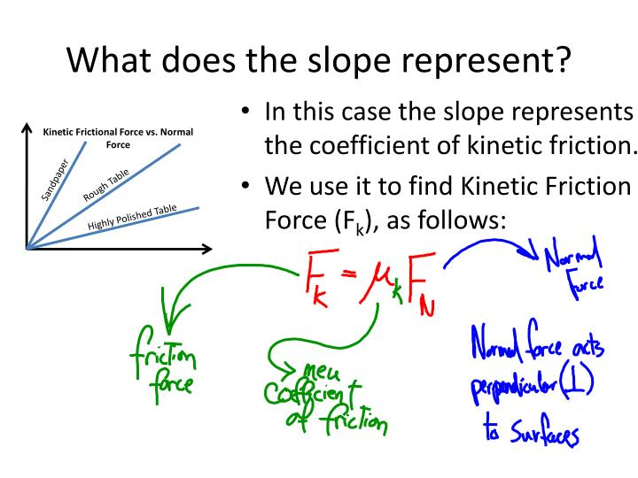 What does the slope represent?