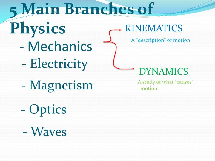 5 Main Branches of Physics