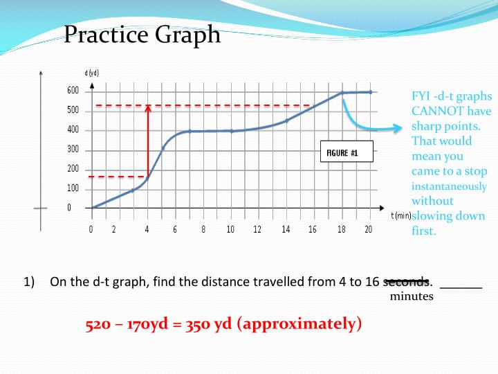 Practice Graph