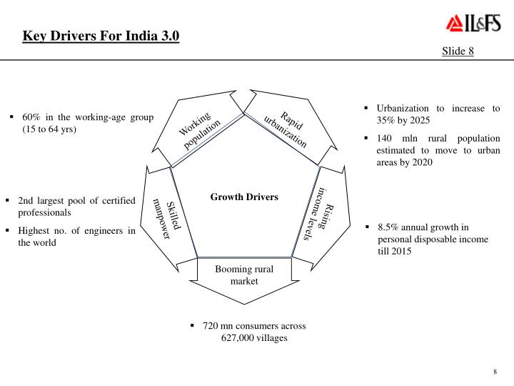 Key Drivers For India 3.0
