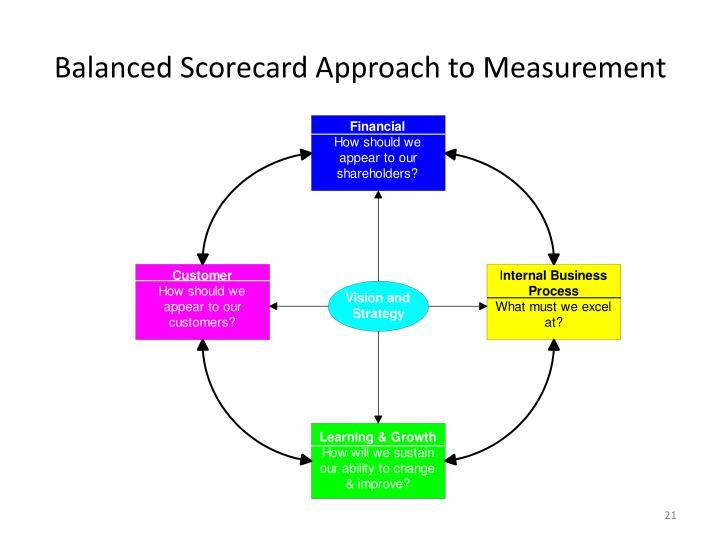 Balanced Scorecard Approach to Measurement