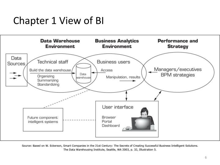 Chapter 1 View of BI