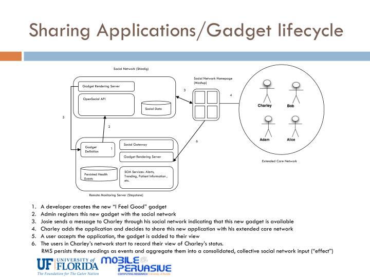 Sharing Applications/Gadget lifecycle
