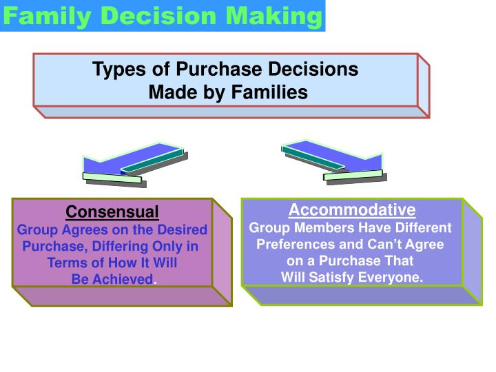 Types of Purchase Decisions