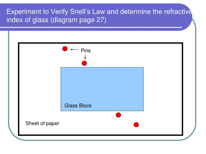 Experiment to Verify Snell's Law and determine the refractive index of glass (diagram page 27)