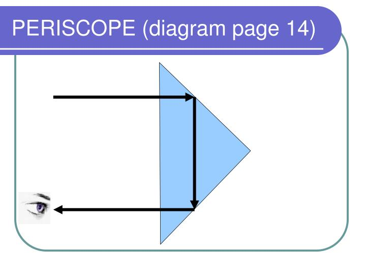 PERISCOPE (diagram page 14)