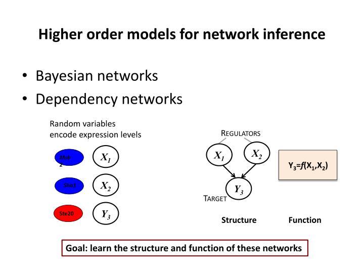 Higher order models for network