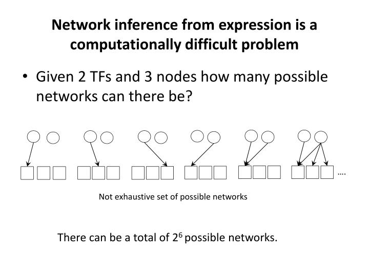 Network inference from expression is a computationally difficult problem