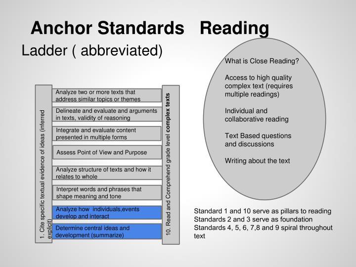 Anchor StandardsReading