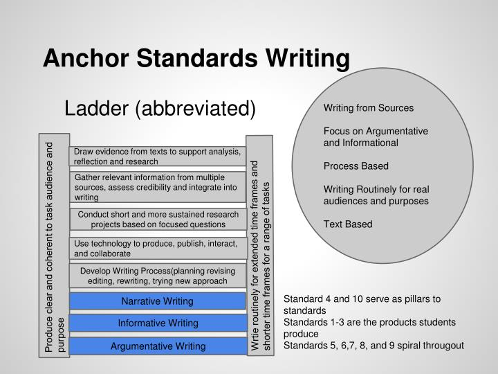 Anchor Standards Writing