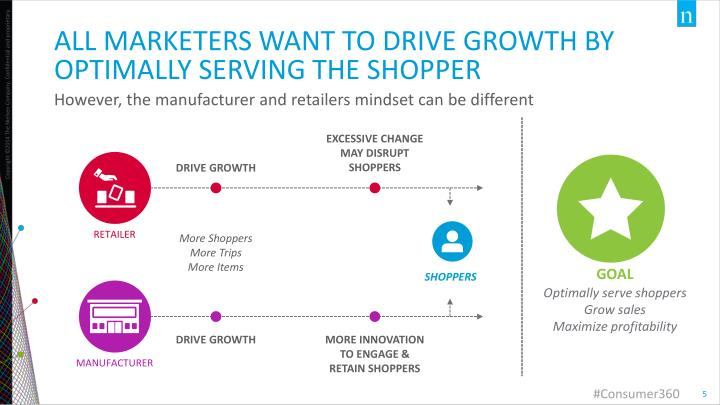 All marketers WANT TO DRIVE GROWTH BY optimally serving the shopper