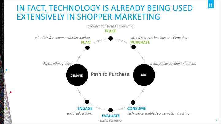 In fact, Technology is already being used extensively in shopper marketing