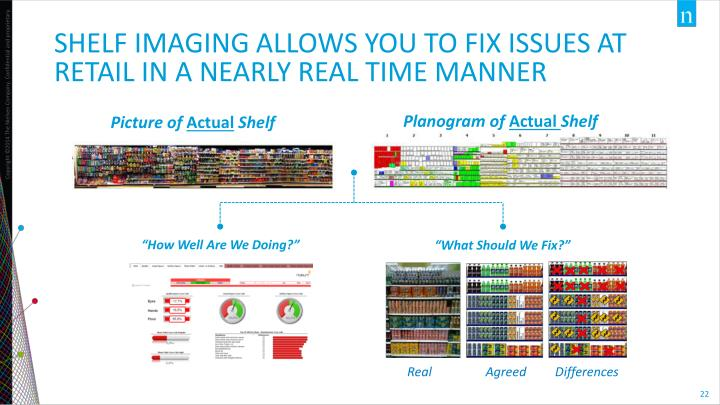 Shelf imaging allows you to fix issues at retail in a nearly real time manner
