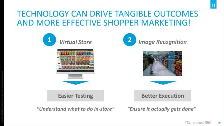 Technology can drive tangible outcomes and more effective shopper marketing!
