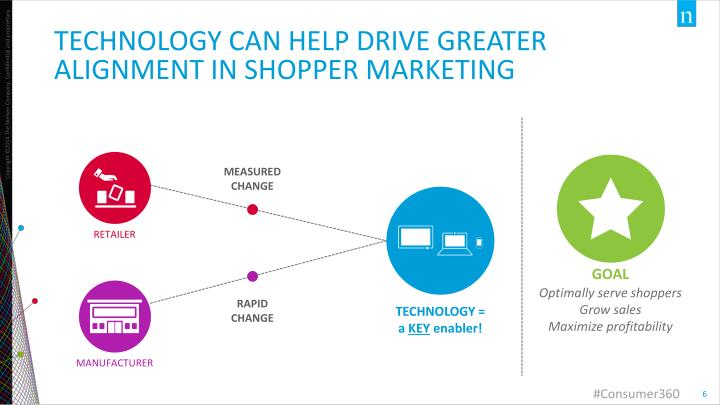 TECHNOLOGY CAN help drive greater ALIGNMENT IN SHOPPER MARKETING