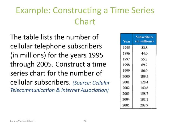Example: Constructing a Time Series Chart