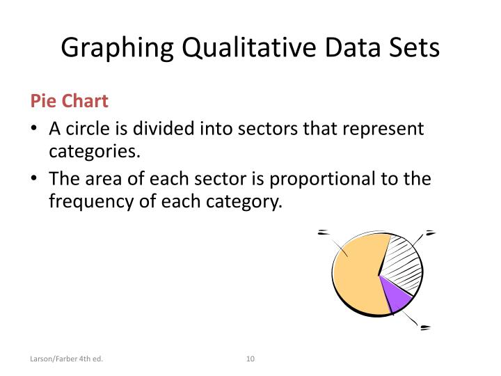 Graphing Qualitative Data Sets