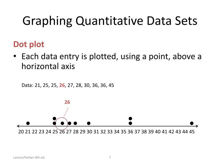 Graphing Quantitative Data Sets