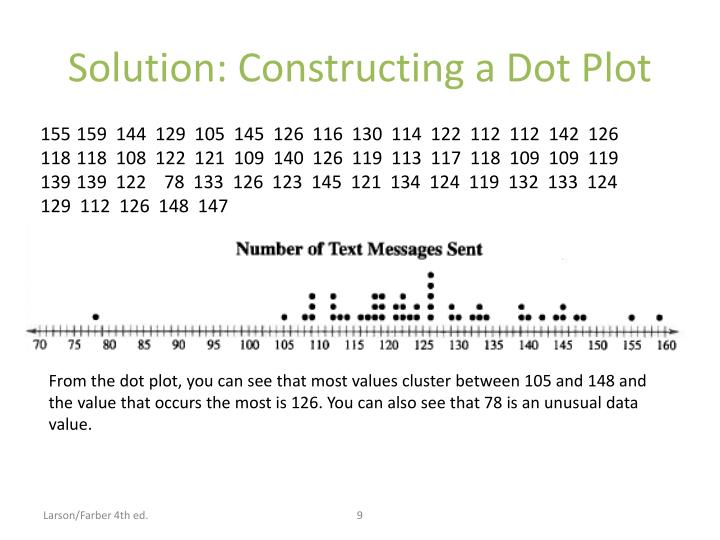 Solution: Constructing a Dot Plot