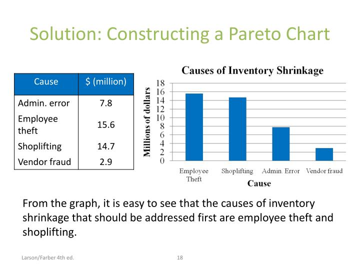 Solution: Constructing a Pareto Chart
