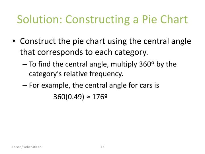 Solution: Constructing a Pie Chart