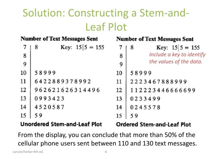 Solution: Constructing a Stem-and-Leaf Plot