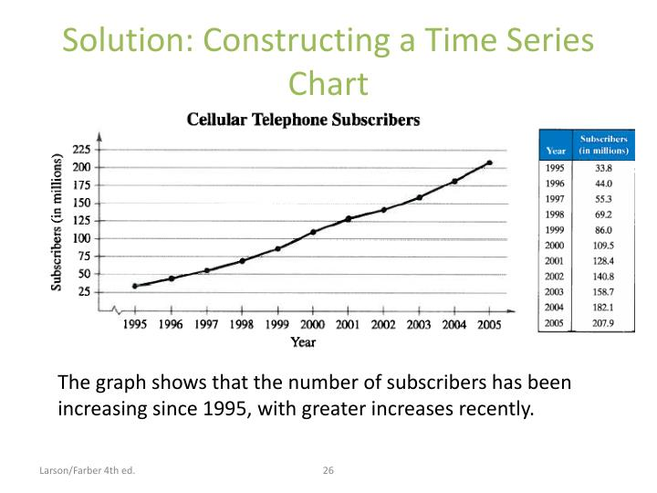 Solution: Constructing a Time Series Chart