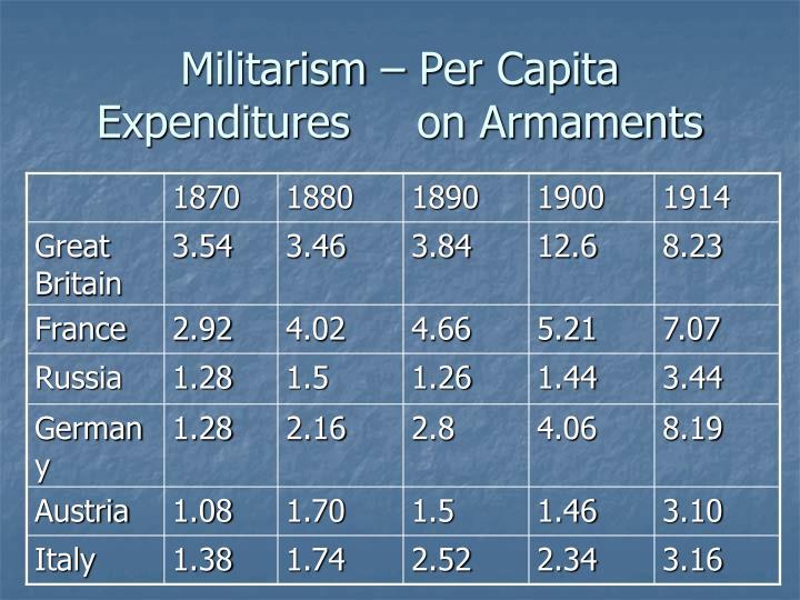 Militarism – Per Capita Expenditures on Armaments