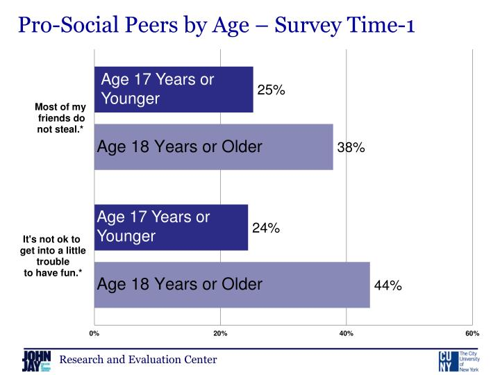 Pro-Social Peers by Age – Survey Time-1