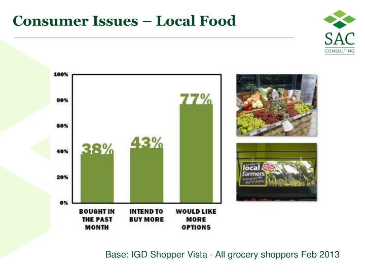Consumer Issues – Local Food