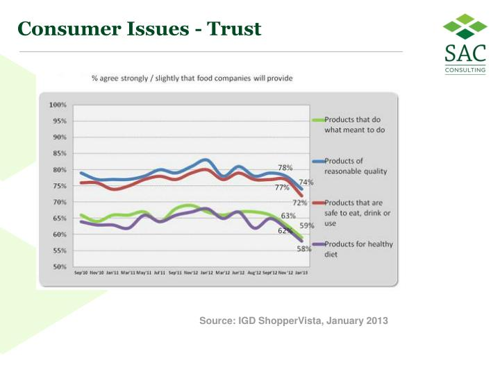 Consumer Issues - Trust