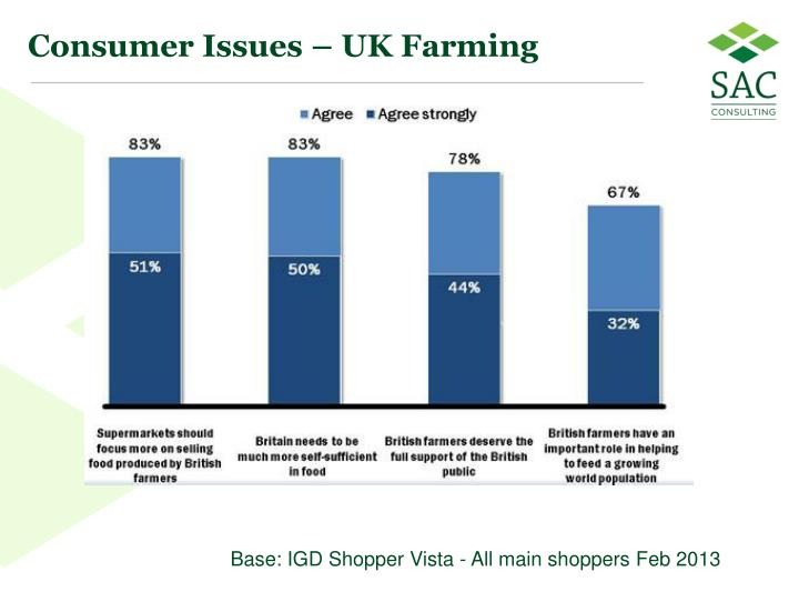 Consumer Issues – UK Farming