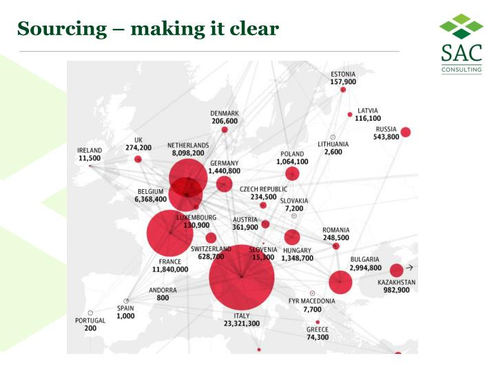 Sourcing – making it clear