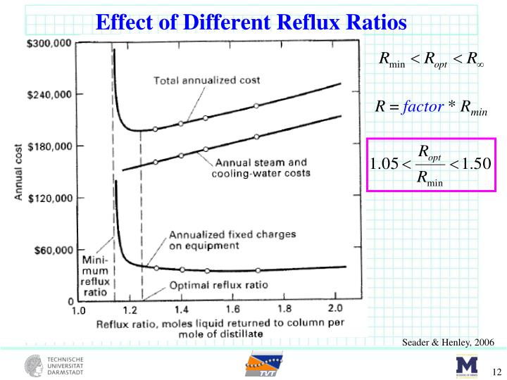Effect of Different Reflux Ratios