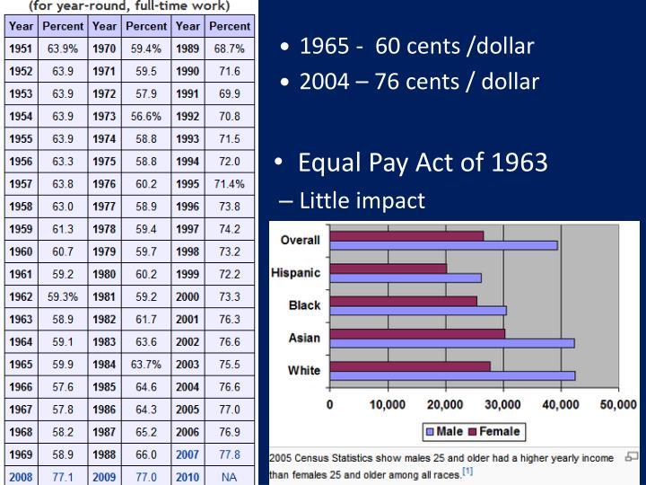 1965 -  60 cents /dollar