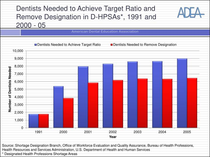 Dentists Needed to Achieve Target Ratio and Remove Designation in D-HPSAs*, 1991 and 2000 - 05