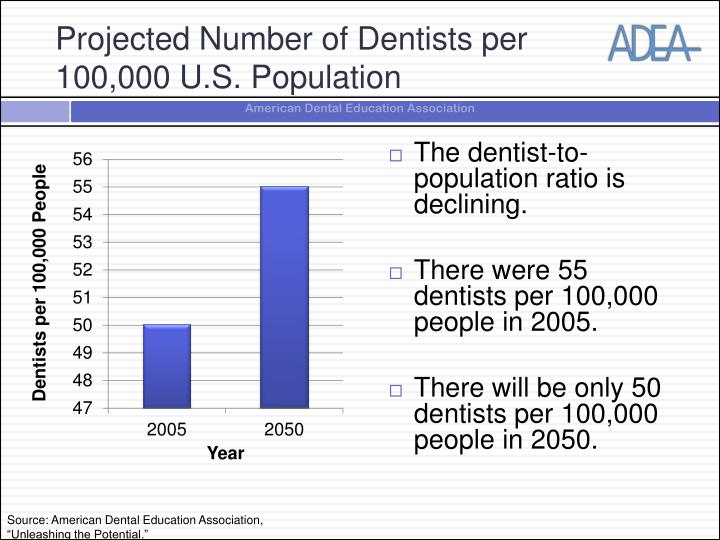 Projected Number of Dentists per 100,000 U.S. Population